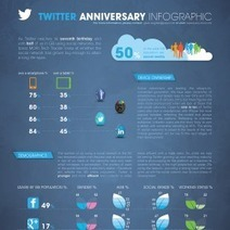 Twitter's Seventh Birthday | Visual.ly | Tracking Transmedia | Scoop.it