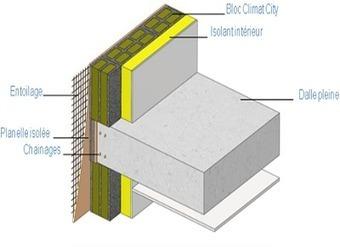 [Matériau construction] Le bloc Climat City pour le traitement des ponts thermiques | Le flux d'Infogreen.lu | Scoop.it