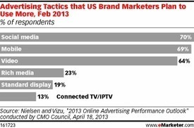 Brand Marketers Put More Emphasis on Social, Mobile, Video | Small business | Scoop.it