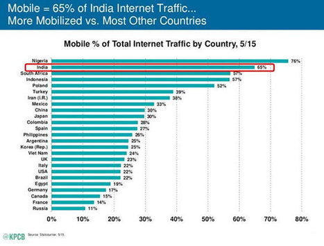 India leads the world in mobile usage for e-commerce: KPCB's Mary Meeker | Techcircle.in - India startups, internet, mobile, e-commerce, software, online businesses, technology, venture capital, an... | Mobile Commerce for Small Business | Scoop.it