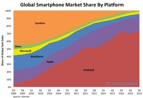 Which is more valuable to Apple, its market share or its brand? - Apple 2.0 -Fortune Tech   Strategy in Action   Scoop.it