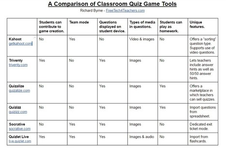 Practical Ed Tech Tip of the Week – Use Tables in Google Docs & Slides via @rmbyrne | Educational Technology | Scoop.it