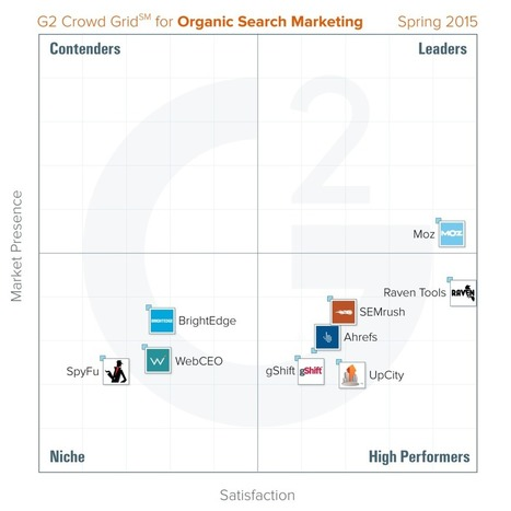 Best Organic Search Marketing (SEO) Platforms: Spring 2015 - G2 | Austin | Scoop.it