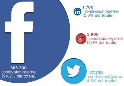 La Condivisione di News su LinkedIn | Social media culture | Scoop.it
