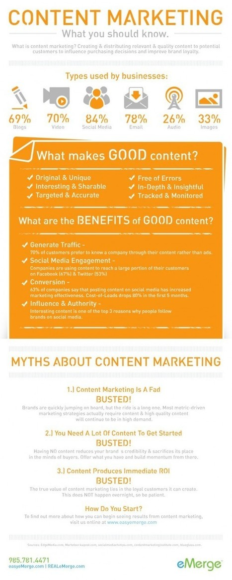 #INFOGRAPHIC: Content Marketing - What You Should Know ~ Sociable360.com | Social Media, Blogging, SEO and Marketing Resources. | Digital Marketing | Scoop.it