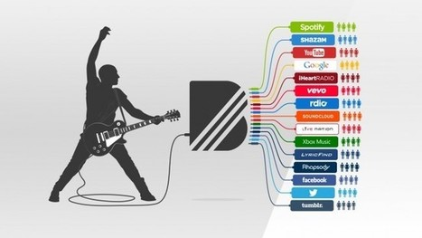 YouTube s'offre BandPage pour 8 millions de dollars | Freewares | Scoop.it