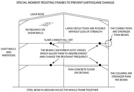 Earthquake Proof Building, Earthquake Resistant Structures | Design & Engineering | Earth Rules!! | Scoop.it