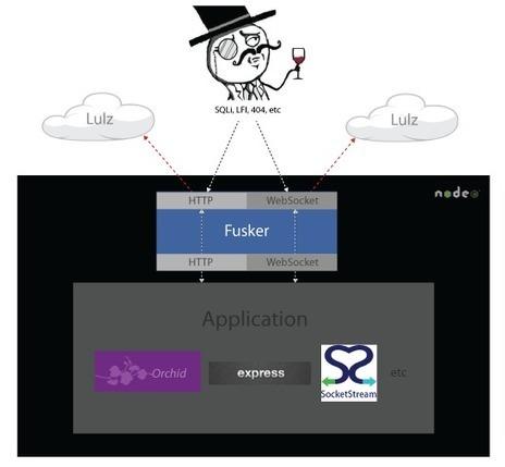 Fusker | Nodejs-code | Scoop.it