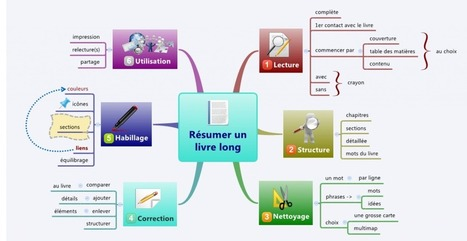 Résumer un livre long avec une mindmap - outilsnum.fr | carte mentale | Scoop.it