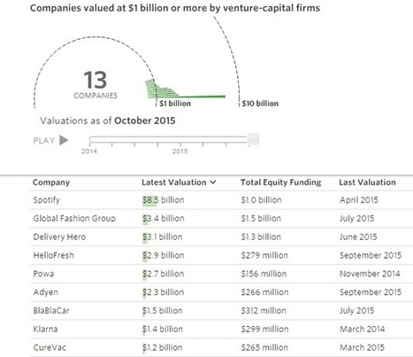 European tech start ups with the highest valuations ~ Online Marketing Trends | Search and Social Web | Scoop.it