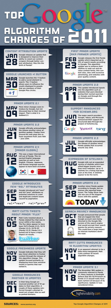 Top Google Algorithm Changes of 2011 (Infographic) | HigherVisibility | Bed and Breakfast Marketing | Scoop.it