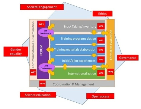 European project HEIRRI: RRI in higher education | Learning & Mind & Brain | Scoop.it