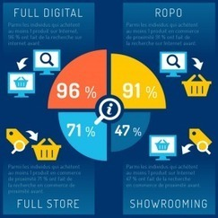 Infographie : le digital au coeur des comportements d'achats | Inbound marketing + eCommerce | Scoop.it