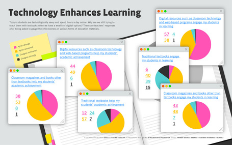 Technology enhances learning [Infographic] | Edudemic | ICT tips & tools, tracks & trails and... questioning them all ! | Scoop.it