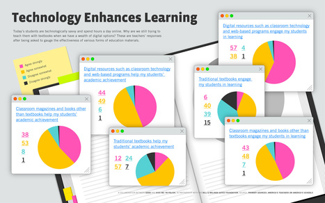 Using ICT Creativity in Education: Infographic- Teachers Respond to Technology in the Classroom | Information Technology Learn IT - Teach IT | Scoop.it