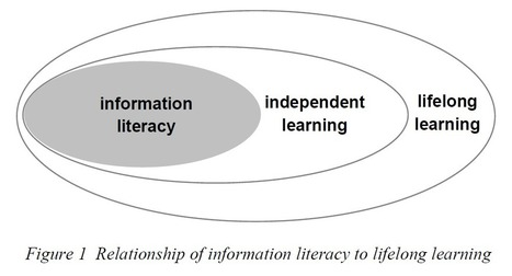 Reconnecting Information Literacy with Lifelong Learning | Library instruction | Scoop.it