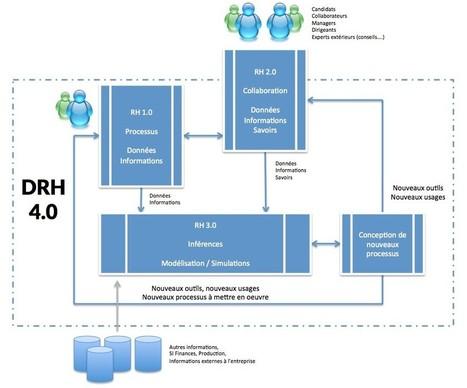 La fonction RH est-elle moutonnière ? | RH digitale | Scoop.it