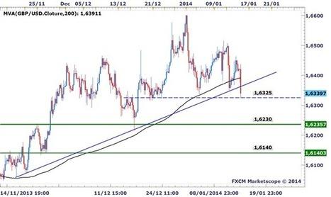 Forex @ DailyFX - Idée de trading DailyFX : Le GBPUSD essaie de tenir sur un support clé | Trade In Bourse | Scoop.it