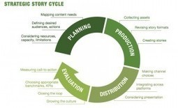 The Strategy of Stories | Lightbox Collaborative | SocialMoMojo Web | Scoop.it