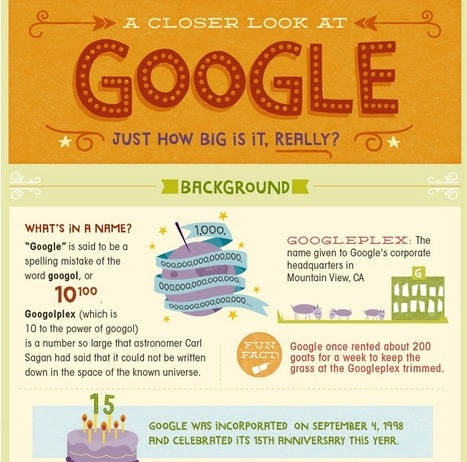 Google - Just How Big is it, Really? (Infographic)| | EFL Teaching Journal | Scoop.it