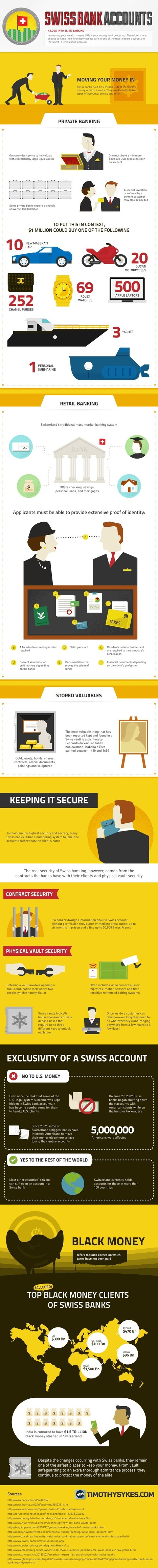 For Future Reference: Swiss Bank Accounts [Infographic]   Infographics   Scoop.it