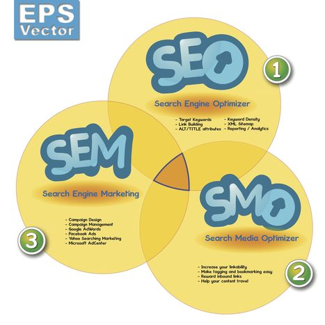 SEO or SEM? Which Will Help You Achieve Your Marketing Goals? | Social Media Today | SEO | Scoop.it