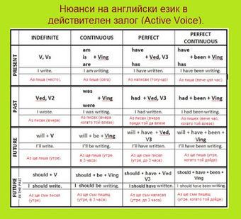 Нюанси на английските времена в действителен залог (Active Voice) в таблица. | Английски език. | Scoop.it