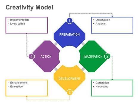 Creativity Model | Scooped cutting-edge ICT... with creativity! | Scoop.it