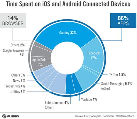 Usages mobiles : le Web cède du terrain sur les applications   New tech   Scoop.it