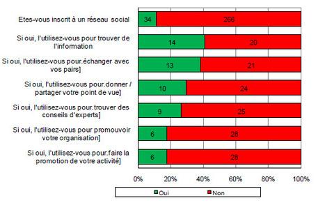 La place des réseaux sociaux dans les collectivités territoriales? | DécisionsPublique.fr | Social Media Curation par Mon Habitat Web | Scoop.it