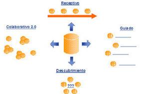 Dime cuál es tu propuesta de e-learning y te diré qué tutoría necesitas | Modelos Educativos TIC | Scoop.it