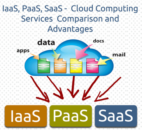 IaaS, PaaS, SaaS – Cloud Computing Services Comparison and Advantages | Industry Insights | Scoop.it