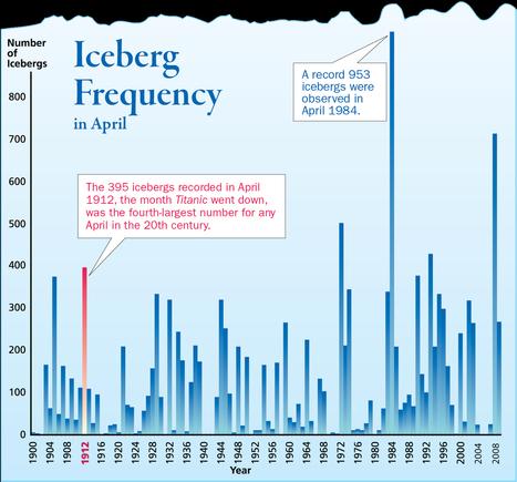Icebergs in the North Atlantic Ocean | Titanic | Scoop.it