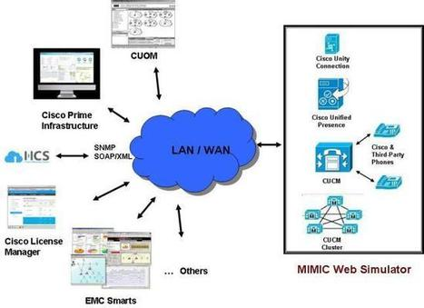 Brief Information About The Network Simulator And The IOS Simulator | SNMP Simulator | Scoop.it