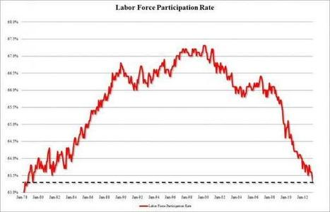 People Not In Labor Force Soar By 663,000 To 90 Million, Labor Force Participation Rate At 1979 Levels | Zero Hedge | Real Economy & Geopolitics | Scoop.it