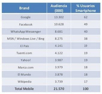 La mitad de la audiencia de noticias ya es móvil | COMUNICACIONES DIGITALES | Scoop.it