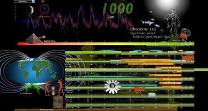 7* ΓΕΛ ΚΑΛΛΙΘΕΑΣ - η εξέλιξη όπως δεν την έχετε ξαναδεί | omnia mea mecum fero | Scoop.it