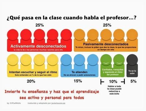 La importancia del tiempo en el aula. | The Flipped Classroom | Educación en Red | Scoop.it