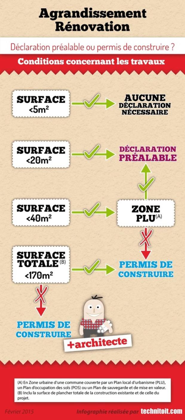 [Infographie] Travaux agrandissement : déclaration préalable ou permis de construire | La Revue de Technitoit | Scoop.it