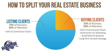 List to Last (+ Buy to Build) | Real Estate | Scoop.it