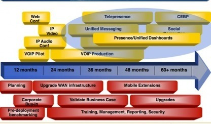 Building a Unified Communications and Collaboration Roadmap - Boston E20 Notes - The AppGap | communicate & collaborate | Scoop.it