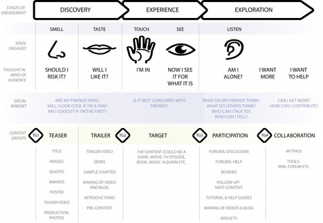 A Content Strategy For Audience Engagement « Culture Hacker   That In Between Space - Immersive Storytelling for Learning   Scoop.it
