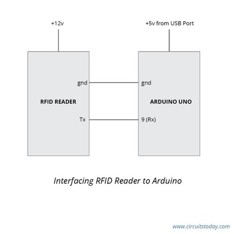 Interfacing RFID with Arduino – How to Read RFID Cards using Arduino   Raspberry Pi   Scoop.it