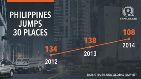 Doing business: PH up in global survey | Inclusive Business in Asia | Scoop.it