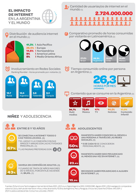 El impacto de Internet en la Argentina y el Mundo | Las TIC y la Educación | Scoop.it
