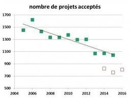 L'Agence Nationale de la Recherche (ANR) | Enseignement Supérieur et Recherche en France | Scoop.it
