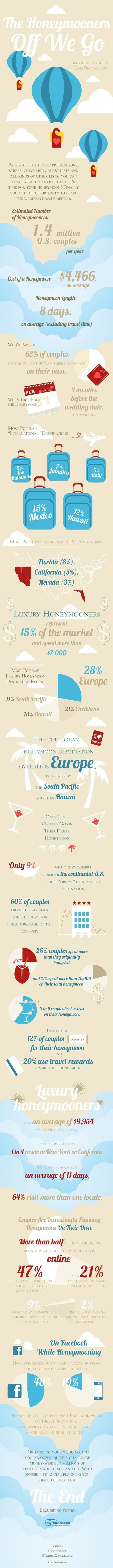10 Best Beautiful Place for Honeymoon Romance | Infographics | Sex Crime Woman Money And Love | Scoop.it