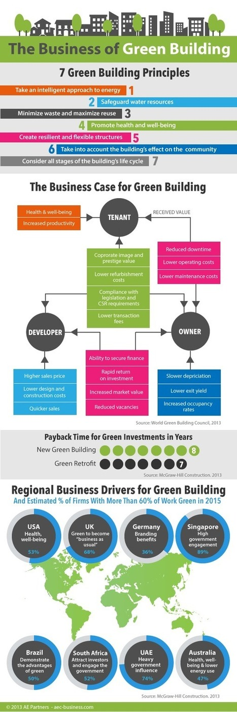 INFOGRAPHIC: The Business of Green Building | Sustain Our Earth | Scoop.it