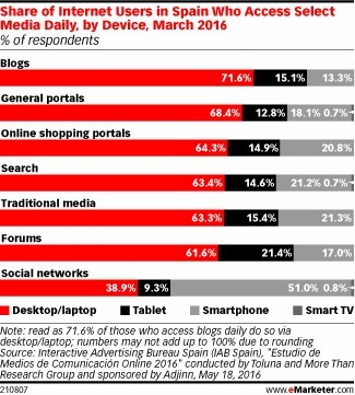 Nearly All of Spain's Web Users Go Online Every Day - eMarketer | Web & Media | Scoop.it