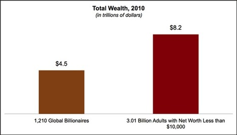 World / Global Inequality | Inequality.org | wealth Inequality | Scoop.it